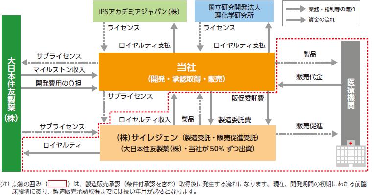 収益モデルの概要